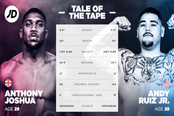 Anthony Joshua vs Andy Ruiz Jr fight: Tale of the Tape, AJ punch stats and what they all mean